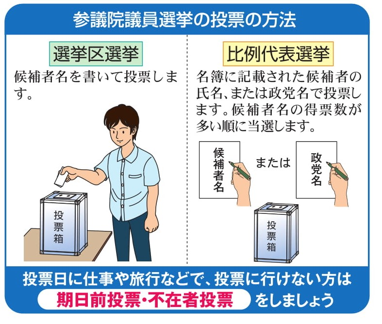 投票の方法
